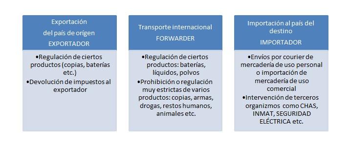 puerta a puerta, argentina, importación de muestras de producción, envíos de courier