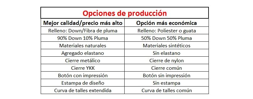 Opciones de producción de indumentaria