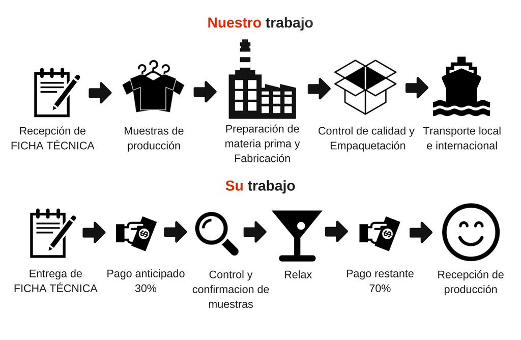 Metodología de trabajo en CTS